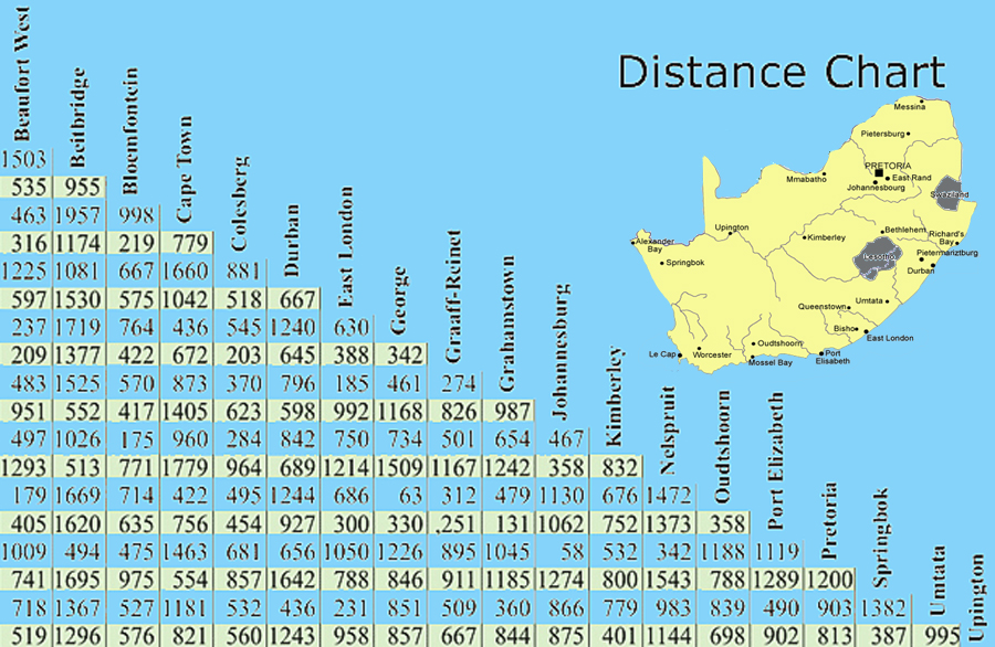 South africa : distance chart