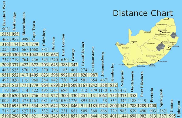 Distance Table: South Africa