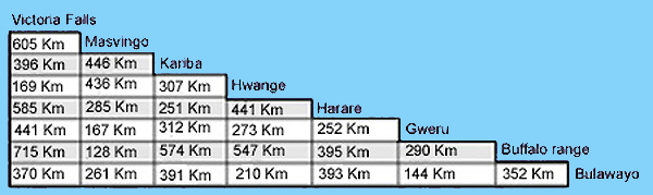 Table distances zimbabwe